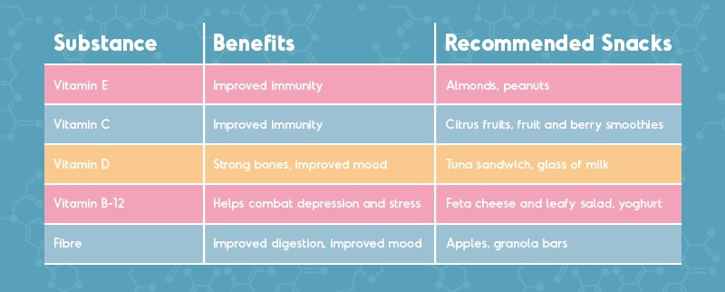 table of vitamins and their benefits